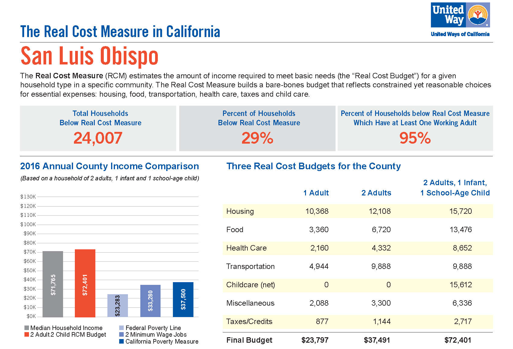 SLO Health Counts :: Real Cost Measure